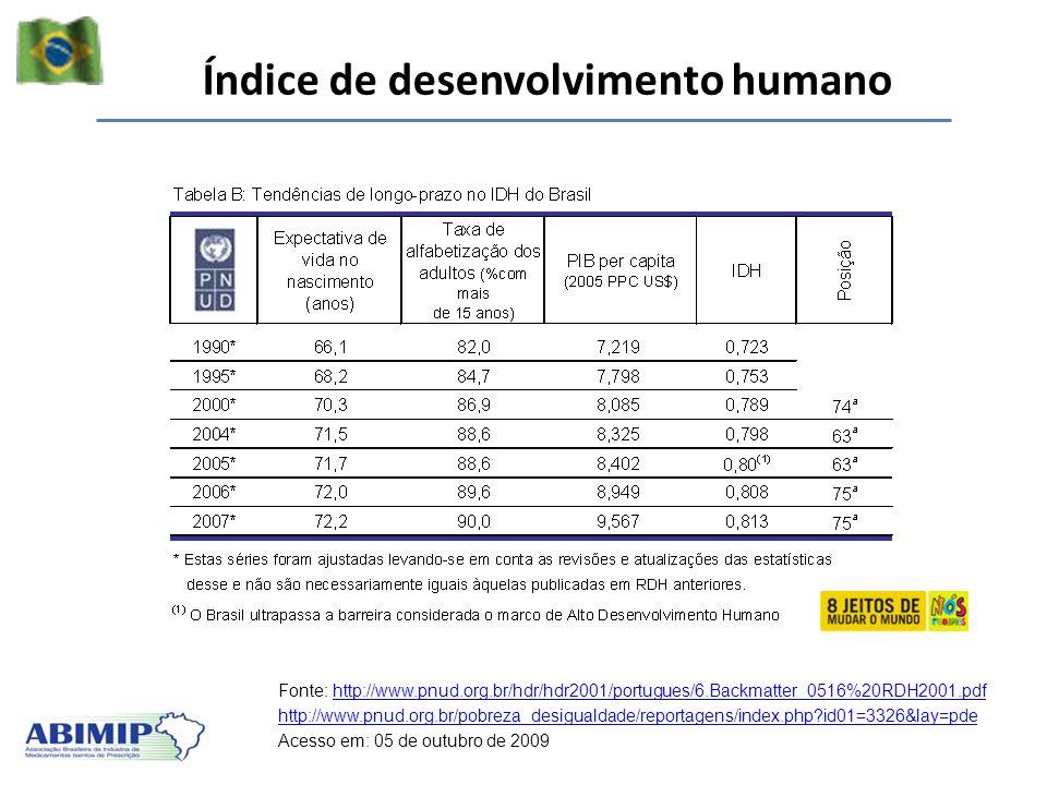 Índice de desenvolvimento humano Fonte: http://www.pnud.org.br/hdr/hdr2001/portugues/6.Backmatter_0516%20RDH2001.pdfhttp://www.pnud.org.br/hdr/hdr2001