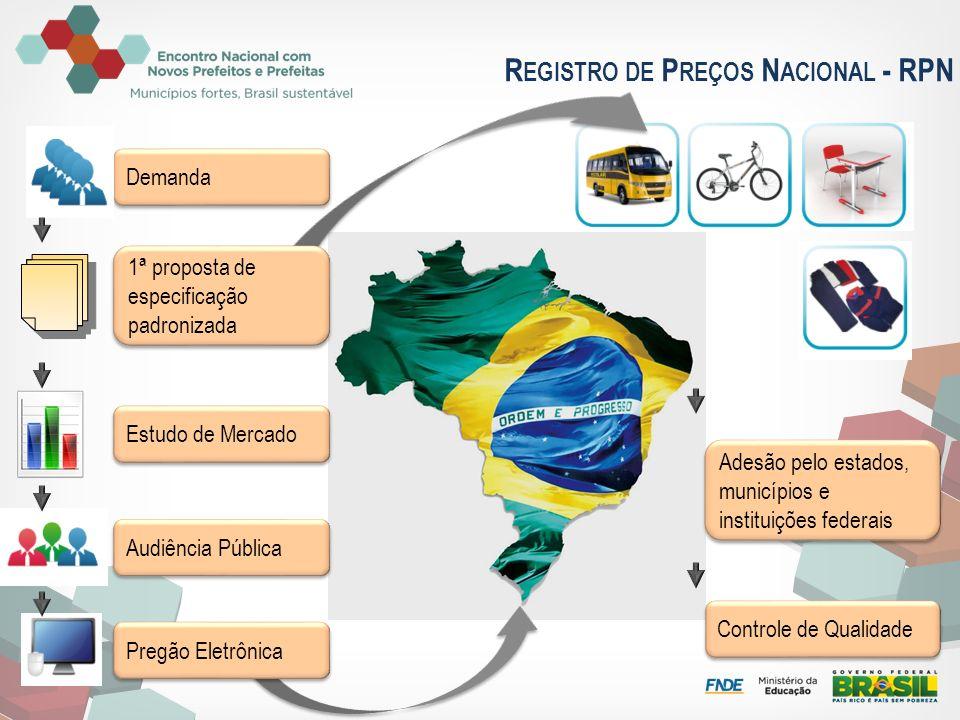 Demanda 1ª proposta de especificação padronizada Estudo de Mercado Audiência Pública Pregão Eletrônica Adesão pelo estados, municípios e instituições