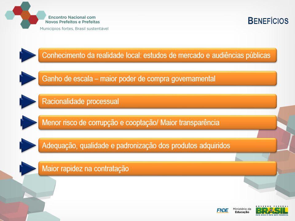 B ENEFÍCIOS Conhecimento da realidade local: estudos de mercado e audiências públicas Ganho de escala – maior poder de compra governamental Racionalid