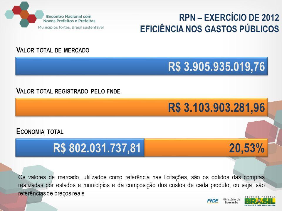 RPN – EXERCÍCIO DE 2012 EFICIÊNCIA NOS GASTOS PÚBLICOS R$ 3.905.935.019,76 V ALOR TOTAL DE MERCADO R$ 3.103.903.281,96 V ALOR TOTAL REGISTRADO PELO FN