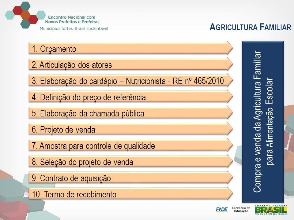A GRICULTURA F AMILIAR 1. Orçamento 2. Articulação dos atores 3. Elaboração do cardápio – Nutricionista - RE nº 465/2010 4. Definição do preço de refe