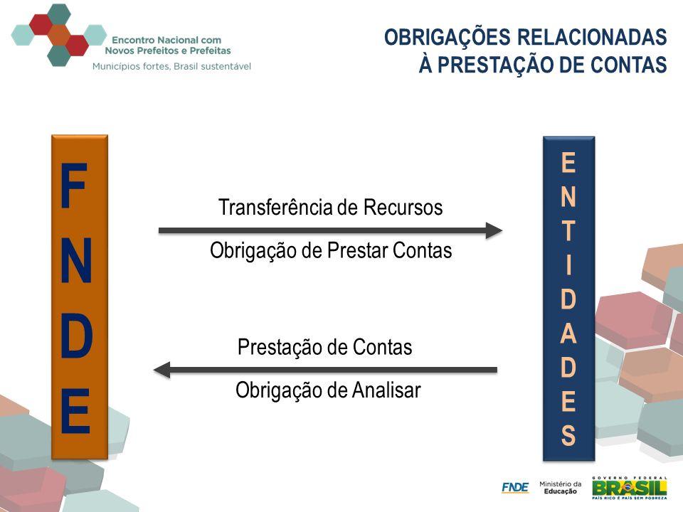 OBRIGAÇÕES RELACIONADAS À PRESTAÇÃO DE CONTAS FNDEFNDE FNDEFNDE Transferência de Recursos Prestação de Contas Obrigação de Prestar Contas Obrigação de