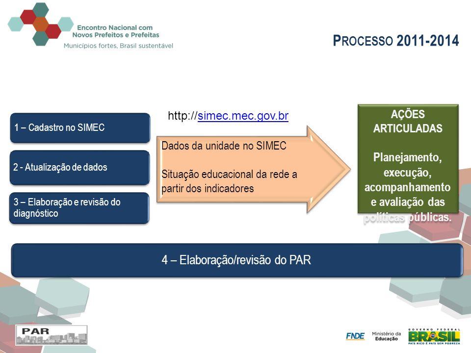 2 - Atualização de dados 3 – Elaboração e revisão do diagnóstico 1 – Cadastro no SIMEC Dados da unidade no SIMEC Situação educacional da rede a partir