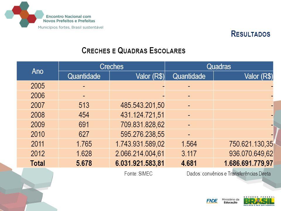 R ESULTADOS PAR C RECHES E Q UADRAS E SCOLARES Ano CrechesQuadras QuantidadeValor (R$)QuantidadeValor (R$) 2005---- 2006---- 2007513485.543.201,50-- 2