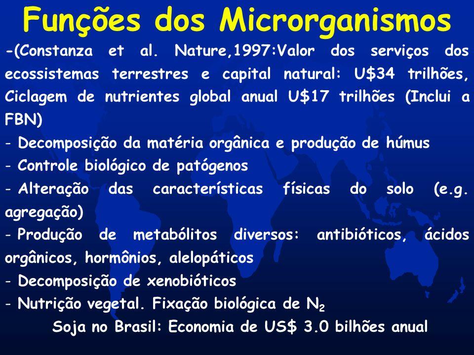 -(Constanza et al. Nature,1997:Valor dos serviços dos ecossistemas terrestres e capital natural: U$34 trilhões, Ciclagem de nutrientes global anual U$