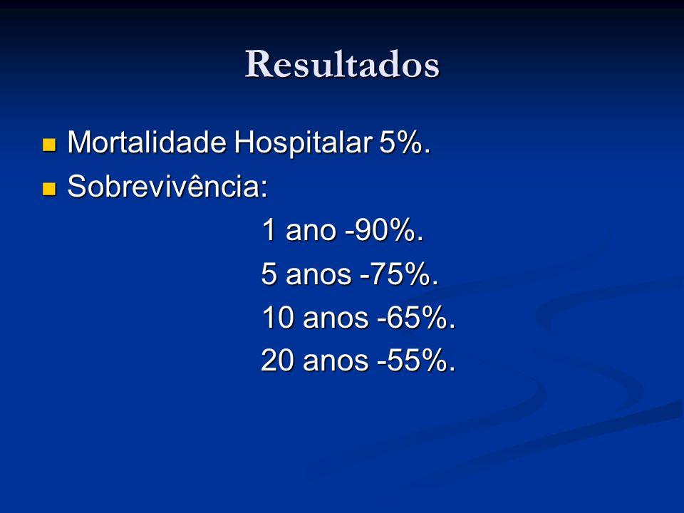 Resultados Mortalidade Hospitalar 5%. Mortalidade Hospitalar 5%. Sobrevivência: Sobrevivência: 1 ano -90%. 1 ano -90%. 5 anos -75%. 5 anos -75%. 10 an