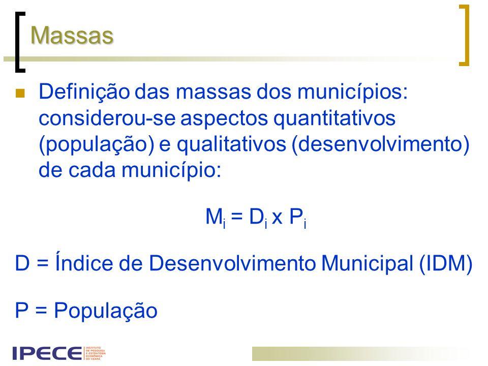 Massas Definição das massas dos municípios: considerou-se aspectos quantitativos (população) e qualitativos (desenvolvimento) de cada município: M i =