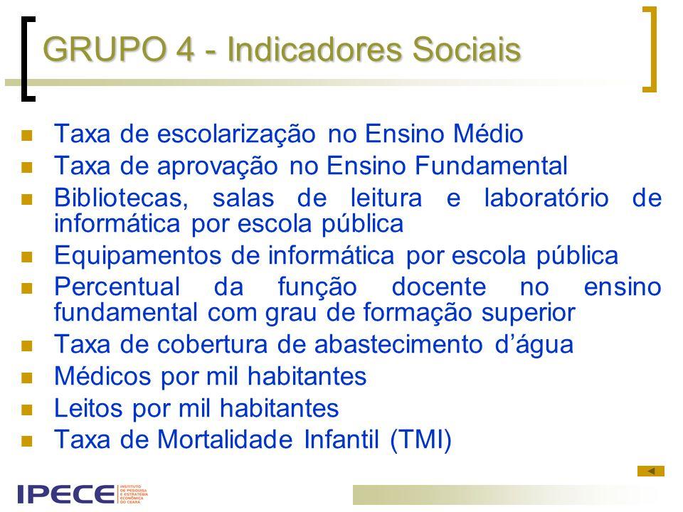 GRUPO 4 - Indicadores Sociais Taxa de escolarização no Ensino Médio Taxa de aprovação no Ensino Fundamental Bibliotecas, salas de leitura e laboratóri