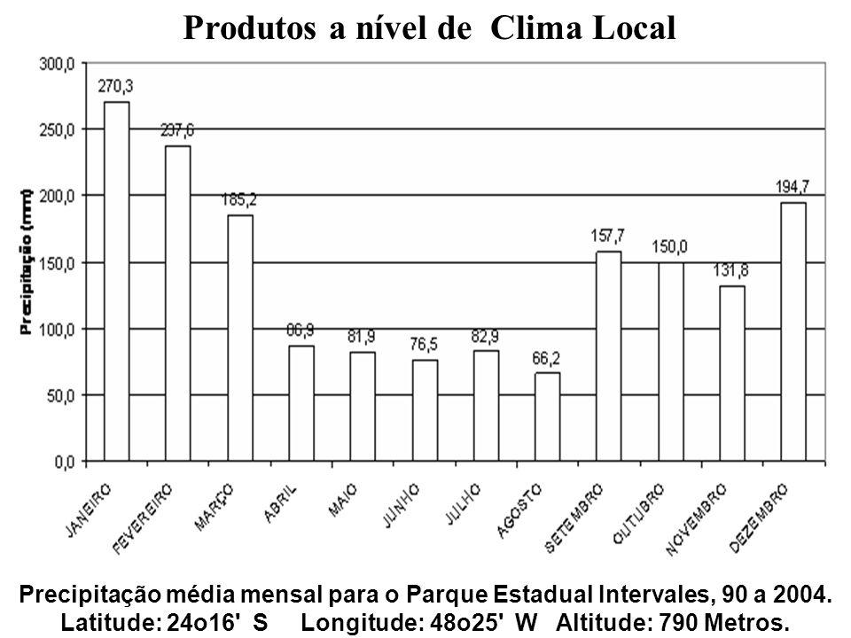 Produtos a nível de Clima Local Precipitação média mensal para o Parque Estadual Intervales, 90 a 2004. Latitude: 24o16' S Longitude: 48o25' W Altitud