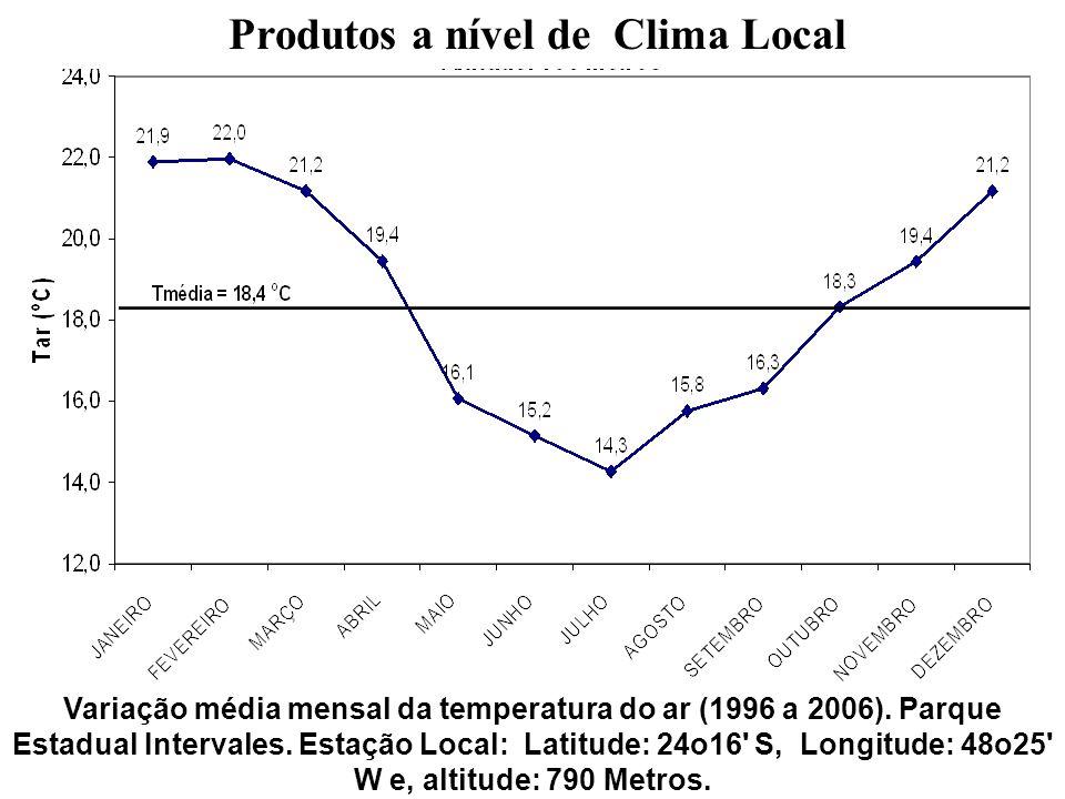 Produtos a nível de Clima Local Variação média mensal da temperatura do ar (1996 a 2006). Parque Estadual Intervales. Estação Local: Latitude: 24o16'