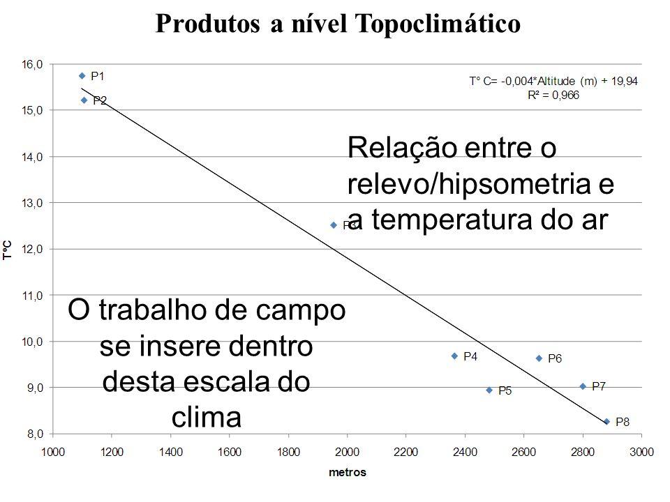 Relação entre o relevo/hipsometria e a temperatura do ar O trabalho de campo se insere dentro desta escala do clima