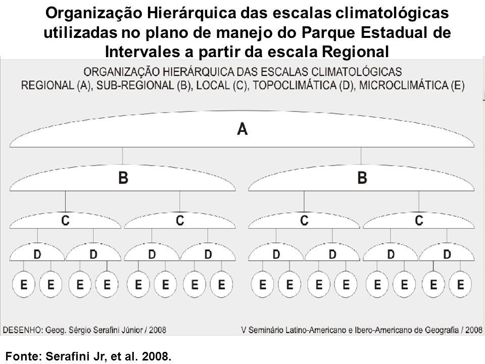Organização Hierárquica das escalas climatológicas utilizadas no plano de manejo do Parque Estadual de Intervales a partir da escala Regional Fonte: S
