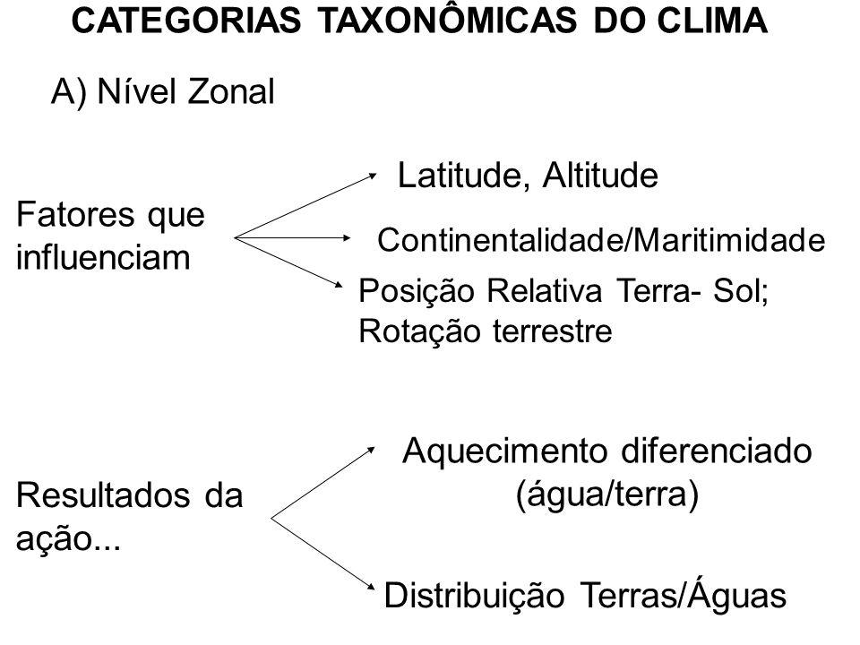 CATEGORIAS TAXONÔMICAS DO CLIMA A) Nível Zonal Fatores que influenciam Latitude, Altitude Continentalidade/Maritimidade Posição Relativa Terra- Sol; R