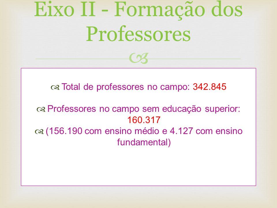 Eixo II - Formação dos Professores Total de professores no campo: 342.845 Professores no campo sem educação superior: 160.317 (156.190 com ensino médi