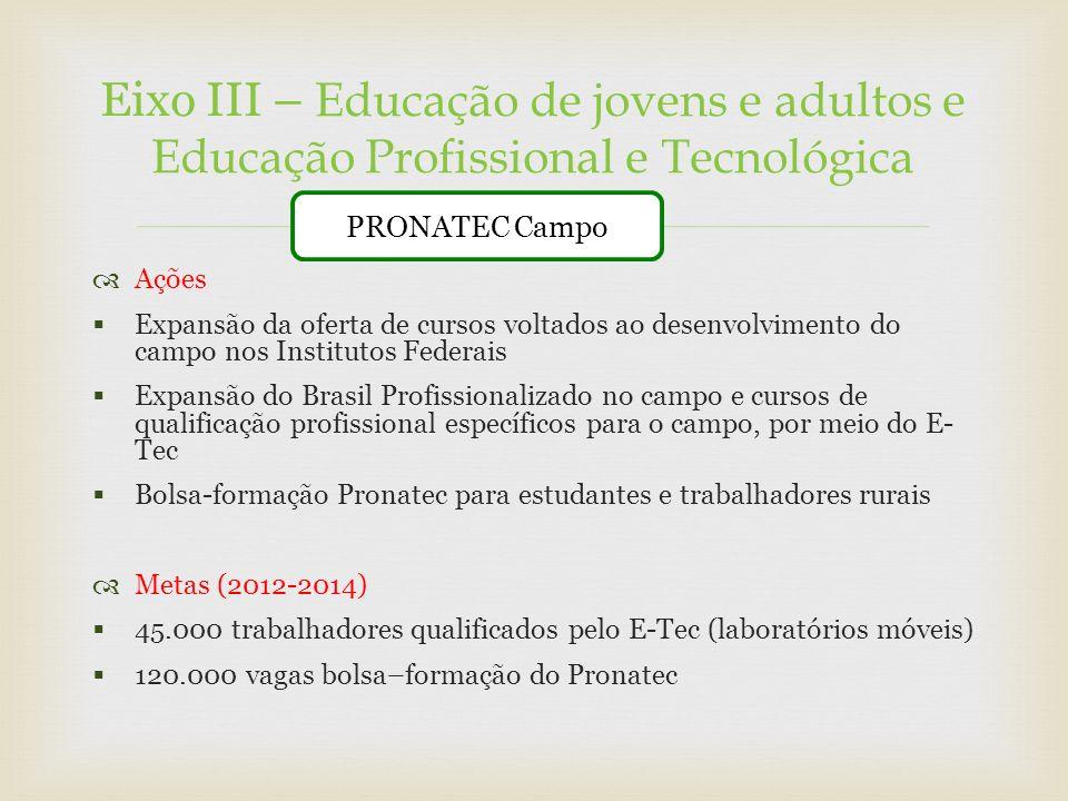Ações Expansão da oferta de cursos voltados ao desenvolvimento do campo nos Institutos Federais Expansão do Brasil Profissionalizado no campo e cursos