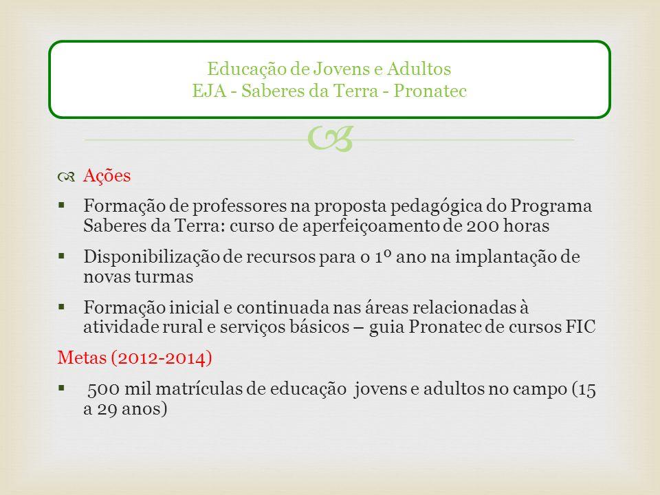 Ações Formação de professores na proposta pedagógica do Programa Saberes da Terra: curso de aperfeiçoamento de 200 horas Disponibilização de recursos