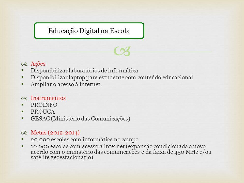 Ações Disponibilizar laboratórios de informática Disponibilizar laptop para estudante com conteúdo educacional Ampliar o acesso à internet Instrumento