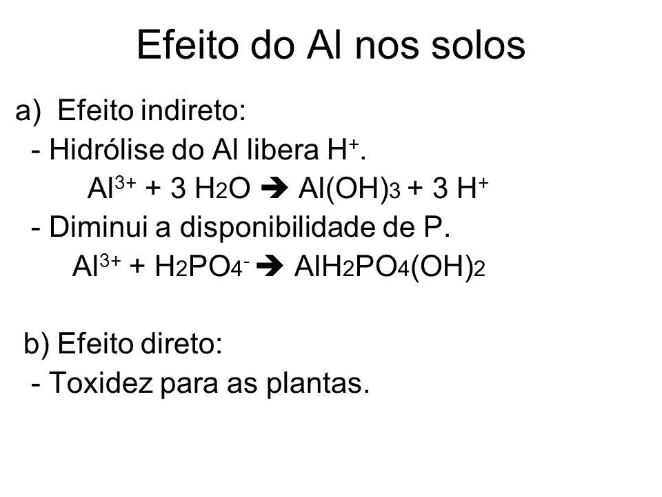 Efeito do Al nos solos a) Efeito indireto: - Hidrólise do Al libera H +. Al 3+ + 3 H 2 O Al(OH) 3 + 3 H + - Diminui a disponibilidade de P. Al 3+ + H