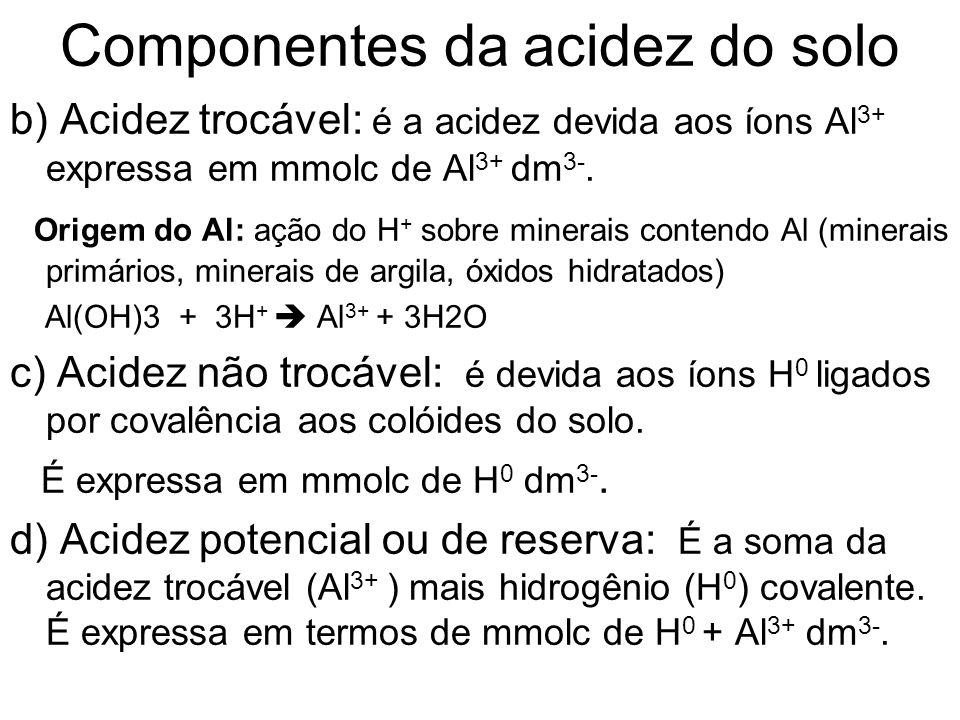 Componentes da acidez do solo b) Acidez trocável: é a acidez devida aos íons Al 3+ expressa em mmolc de Al 3+ dm 3-. Origem do Al: ação do H + sobre m