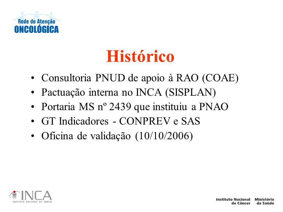 Histórico Consultoria PNUD de apoio à RAO (COAE) Pactuação interna no INCA (SISPLAN) Portaria MS nº 2439 que instituiu a PNAO GT Indicadores - CONPREV