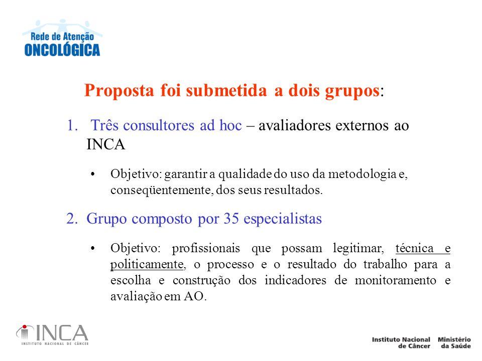 Proposta foi submetida a dois grupos: 1. Três consultores ad hoc – avaliadores externos ao INCA Objetivo: garantir a qualidade do uso da metodologia e