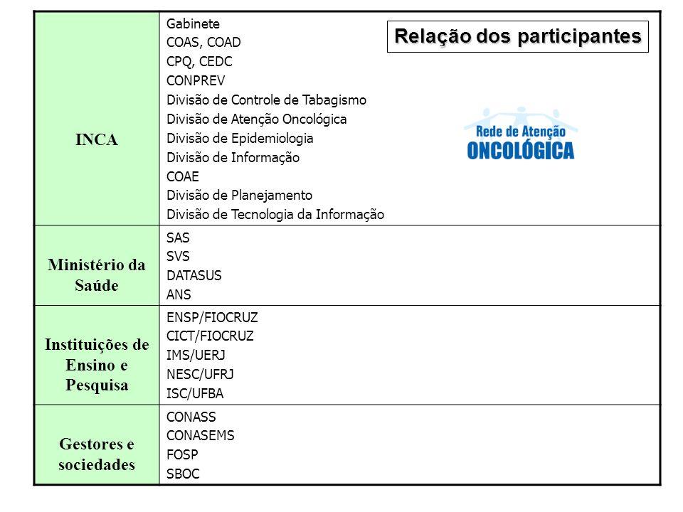 INCA Gabinete COAS, COAD CPQ, CEDC CONPREV Divisão de Controle de Tabagismo Divisão de Atenção Oncológica Divisão de Epidemiologia Divisão de Informaç