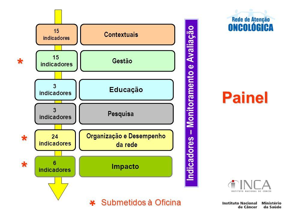 3 indicadores Educação 3 indicadores Pesquisa 24 indicadores Organização e Desempenho da rede 6 indicadores Impacto 15 indicadores Gestão 15 indicador