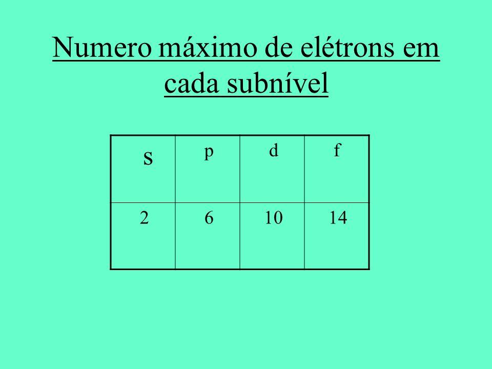 Numero máximo de elétrons em cada subnível s p d f 2 6 10 14