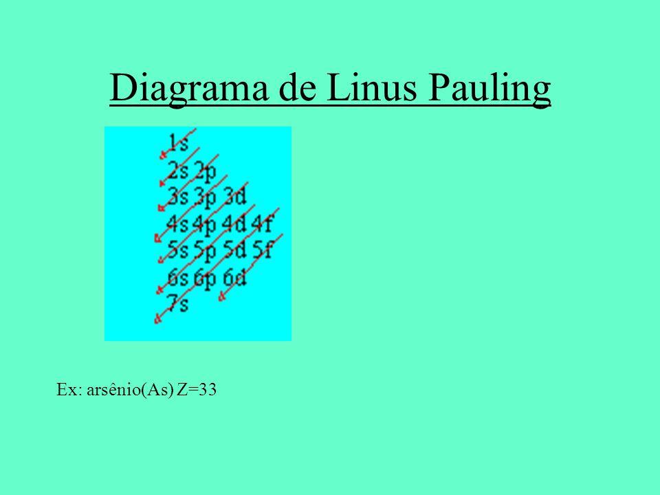 Diagrama de Linus Pauling Ex: arsênio(As) Z=33