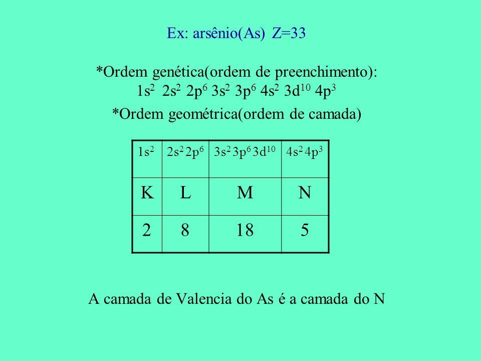 Ex: arsênio(As) Z=33 *Ordem genética(ordem de preenchimento): 1s 2 2s 2 2p 6 3s 2 3p 6 4s 2 3d 10 4p 3 *Ordem geométrica(ordem de camada) A camada de