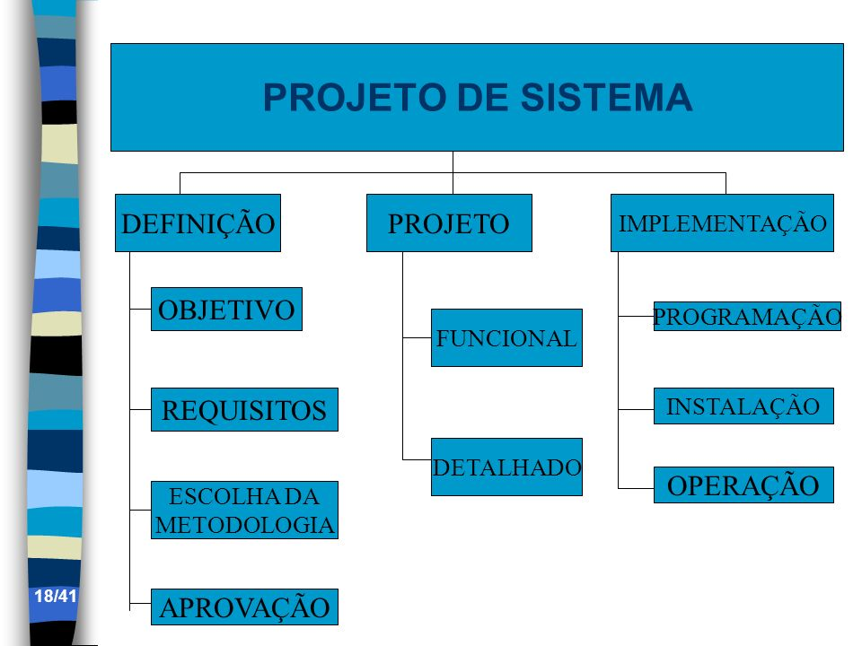 PROJETO DE SISTEMA DEFINIÇÃOPROJETO IMPLEMENTAÇÃO OBJETIVO REQUISITOS ESCOLHA DA METODOLOGIA APROVAÇÃO FUNCIONAL DETALHADO PROGRAMAÇÃO INSTALAÇÃO OPER