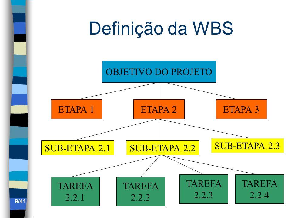 Definição da WBS OBJETIVO DO PROJETO ETAPA 1ETAPA 2ETAPA 3 SUB-ETAPA 2.1SUB-ETAPA 2.2 SUB-ETAPA 2.3 TAREFA 2.2.1 TAREFA 2.2.2 TAREFA 2.2.3 TAREFA 2.2.