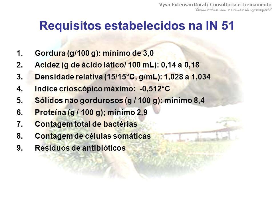 Requisitos estabelecidos na IN 51 1.Gordura (g/100 g): mínimo de 3,0 2.Acidez (g de ácido lático/ 100 mL): 0,14 a 0,18 3.Densidade relativa (15/15°C,