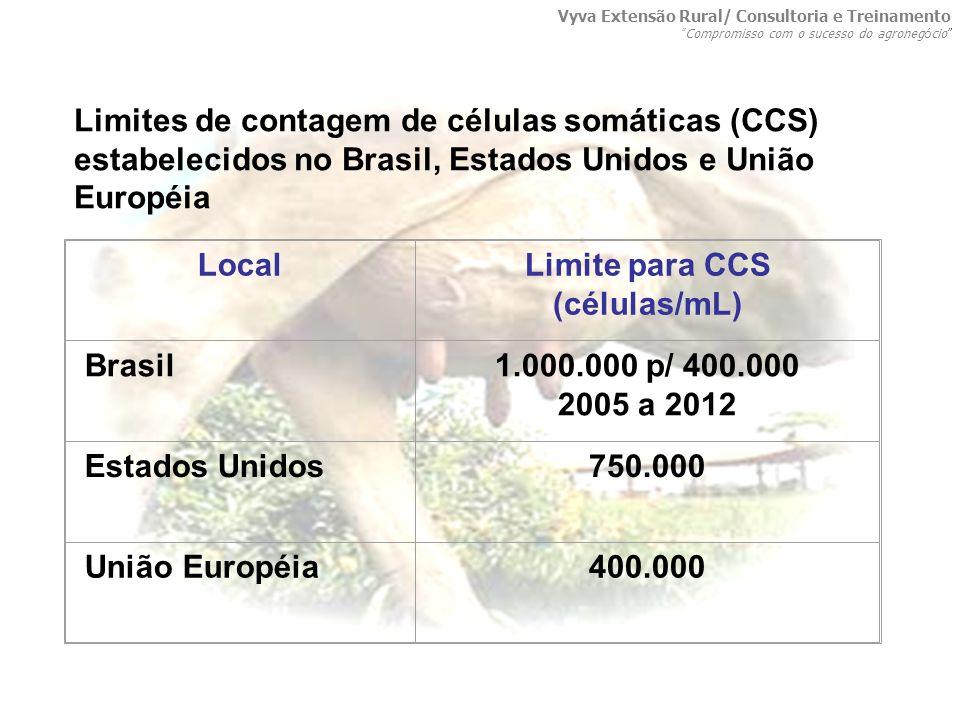 LocalLimite para CCS (células/mL) Brasil1.000.000 p/ 400.000 2005 a 2012 Estados Unidos750.000 União Européia400.000 Limites de contagem de células so