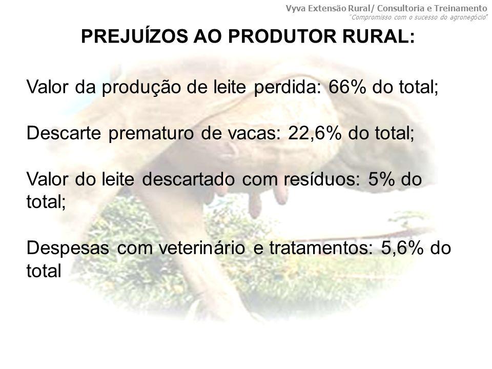 PREJUÍZOS AO PRODUTOR RURAL: Valor da produção de leite perdida: 66% do total; Descarte prematuro de vacas: 22,6% do total; Valor do leite descartado