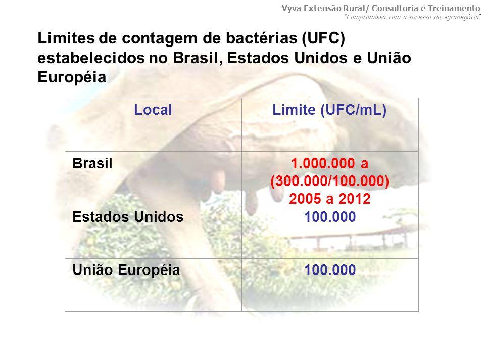 LocalLimite (UFC/mL) Brasil1.000.000 a (300.000/100.000) 2005 a 2012 Estados Unidos100.000 União Européia100.000 Limites de contagem de bactérias (UFC
