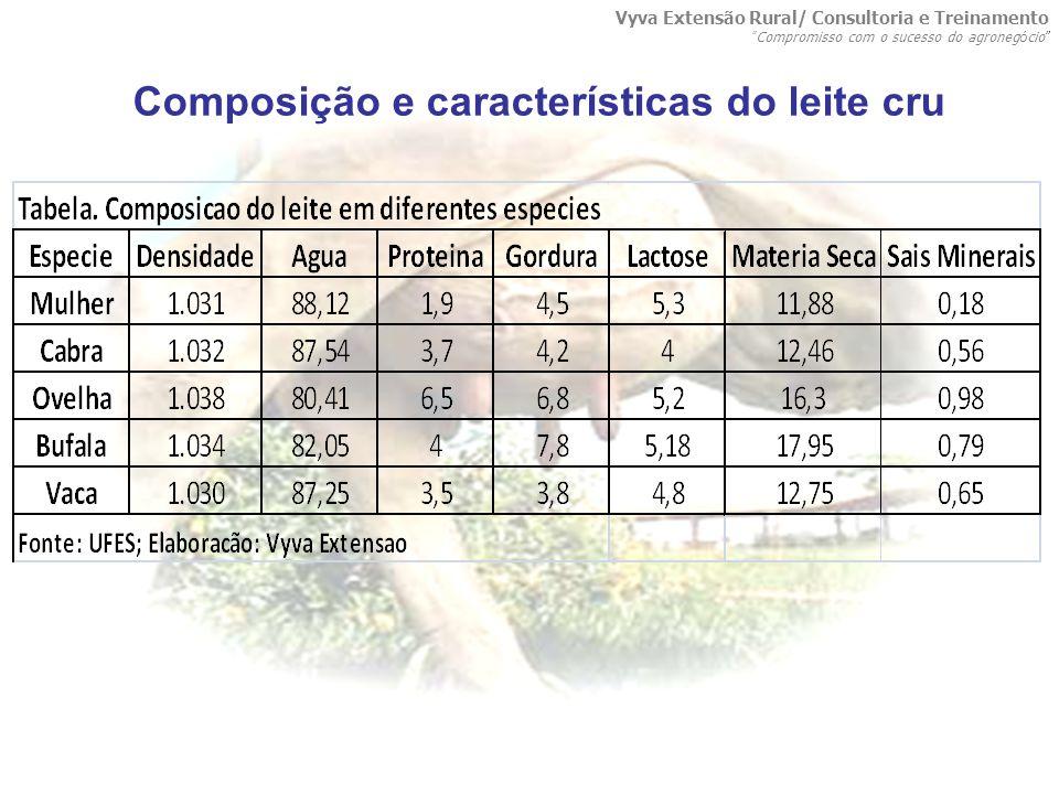 LocalLimite para CCS (células/mL) Brasil1.000.000 p/ 400.000 2005 a 2012 Estados Unidos750.000 União Européia400.000 Limites de contagem de células somáticas (CCS) estabelecidos no Brasil, Estados Unidos e União Européia Vyva Extensão Rural/ Consultoria e Treinamento Compromisso com o sucesso do agroneg ó cio