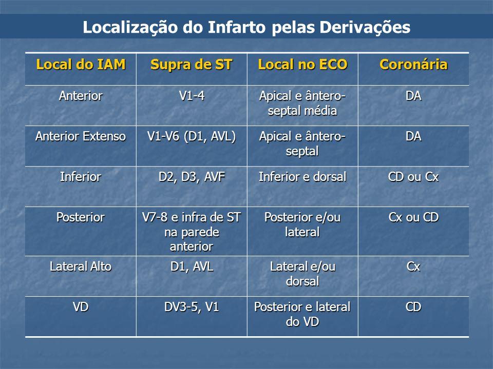 Localização do Infarto pelas Derivações Local do IAM Supra de ST Local no ECO Coronária AnteriorV1-4 Apical e ântero- septal média DA Anterior Extenso
