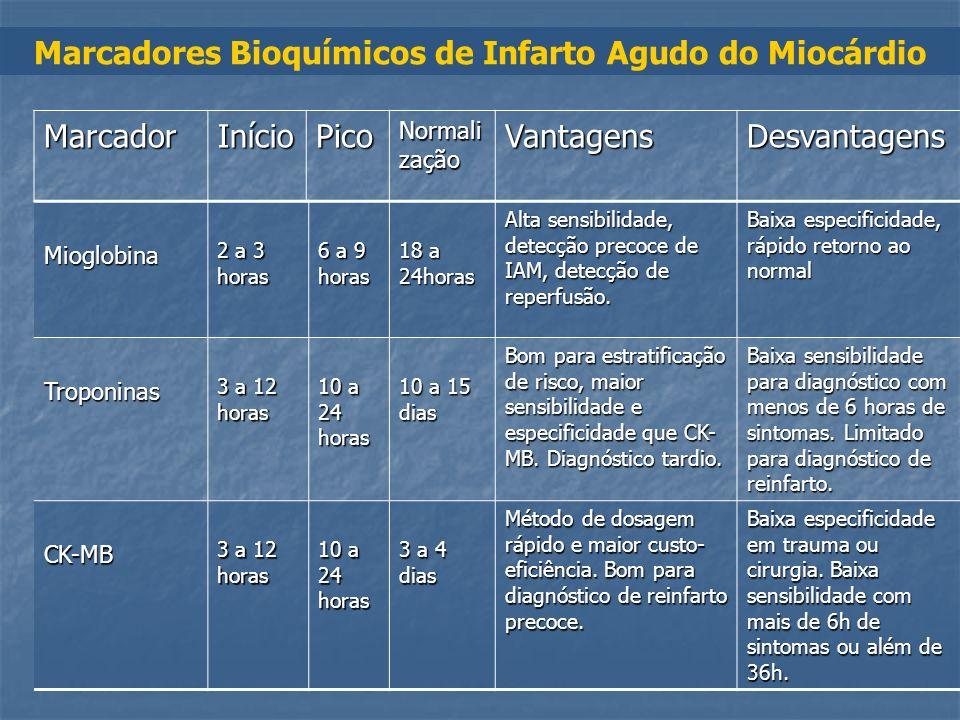 Marcadores Bioquímicos de Infarto Agudo do Miocárdio Mioglobina 2 a 3 horas 6 a 9 horas 18 a 24horas Alta sensibilidade, detecção precoce de IAM, dete