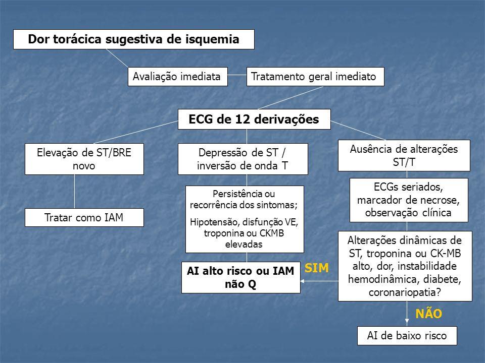 Dor torácica sugestiva de isquemia Avaliação imediataTratamento geral imediato ECG de 12 derivações Elevação de ST/BRE novo Depressão de ST / inversão
