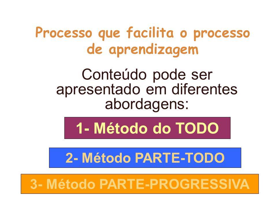 Processo que facilita o processo de aprendizagem Conteúdo pode ser apresentado em diferentes abordagens: 1- Método do TODO 2- Método PARTE-TODO 3- Mét