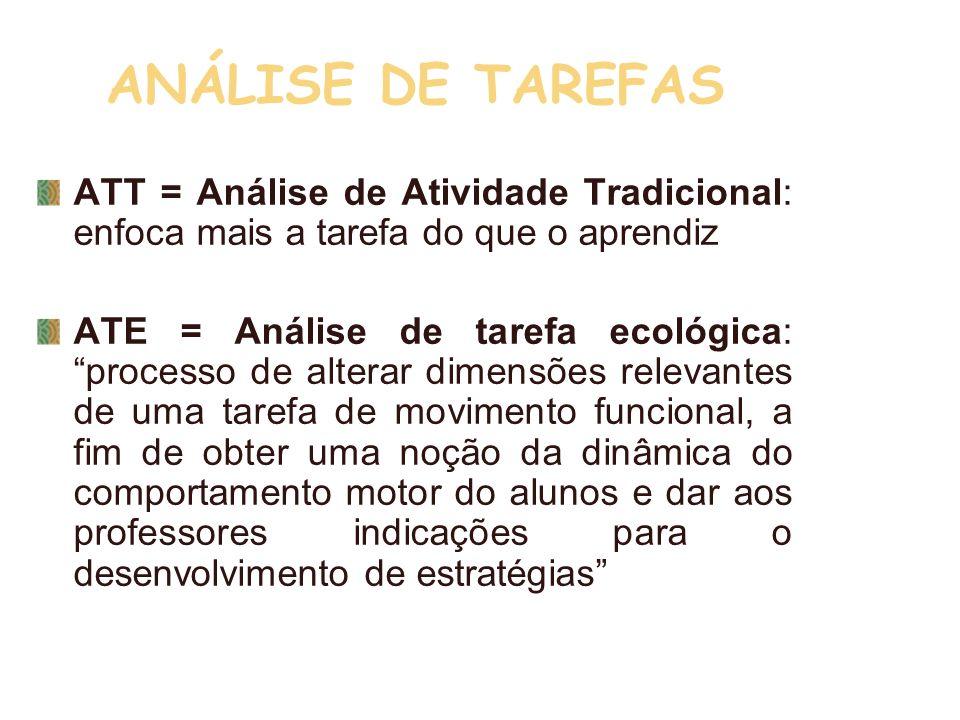 ANÁLISE DE TAREFAS ATT = Análise de Atividade Tradicional: enfoca mais a tarefa do que o aprendiz ATE = Análise de tarefa ecológica: processo de alter