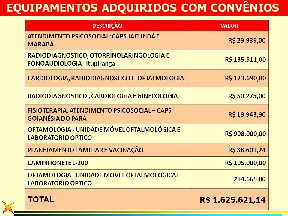 DESCRIÇÃOVALOR ATENDIMENTO PSICOSOCIAL: CAPS JACUNDÁ E MARABÁ R$ 29.935,00 RADIODIAGNOSTICO, OTORRINOLARINGOLOGIA E FONOAUDIOLOGIA - Itupiranga R$ 135