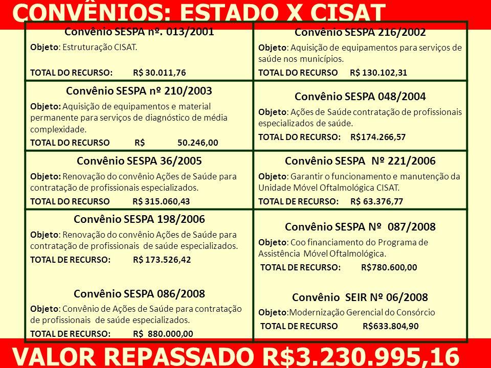 CONVÊNIOS: ESTADO X CISAT VALOR REPASSADO R$3.230.995,16 Convênio SESPA nº. 013/2001 Objeto: Estruturação CISAT. TOTAL DO RECURSO: R$ 30.011,76 Convên