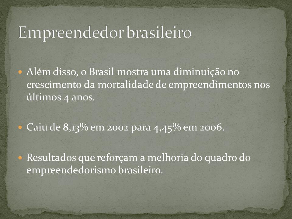 Além disso, o Brasil mostra uma diminuição no crescimento da mortalidade de empreendimentos nos últimos 4 anos. Caiu de 8,13% em 2002 para 4,45% em 20
