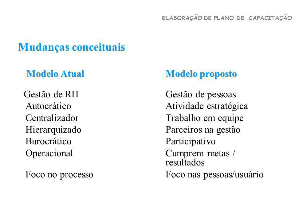 Mudanças conceituais Modelo Atual Modelo proposto Modelo Atual Modelo proposto Gestão de RH Gestão de pessoas AutocráticoAtividade estratégica Central