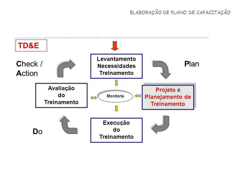 ELABORAÇÃO DE PLANO DE CAPACITAÇÃO. Levantamento Necessidades Treinamento Projeto e Planejamento de Treinamento Execução do Treinamento Avaliação do T