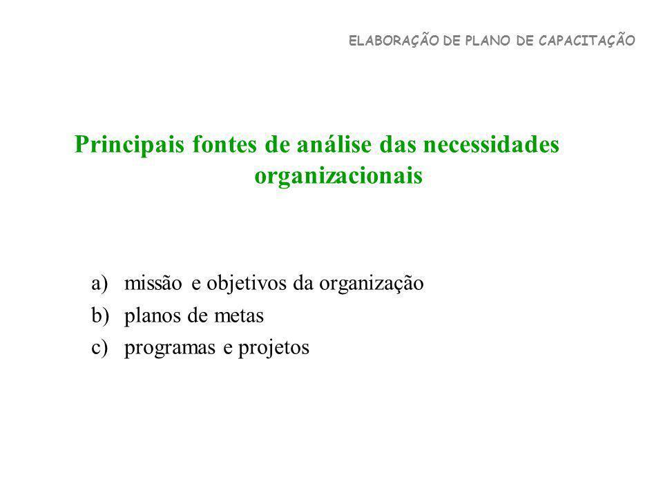 Principais fontes de análise das necessidades organizacionais a)missão e objetivos da organização b)planos de metas c)programas e projetos ELABORAÇÃO