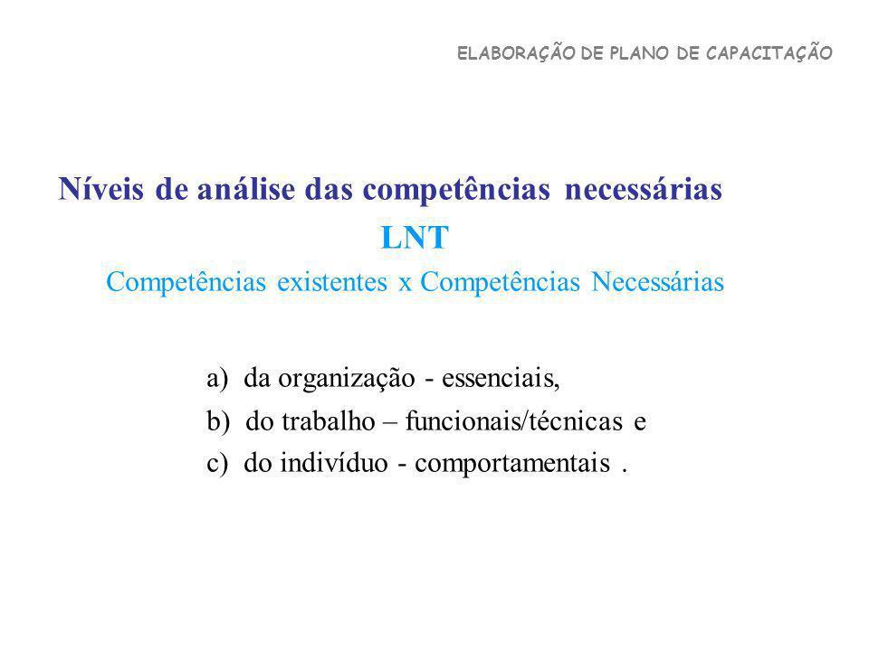 Níveis de análise das competências necessárias LNT Competências existentes x Competências Necessárias a) da organização - essenciais, b) do trabalho –