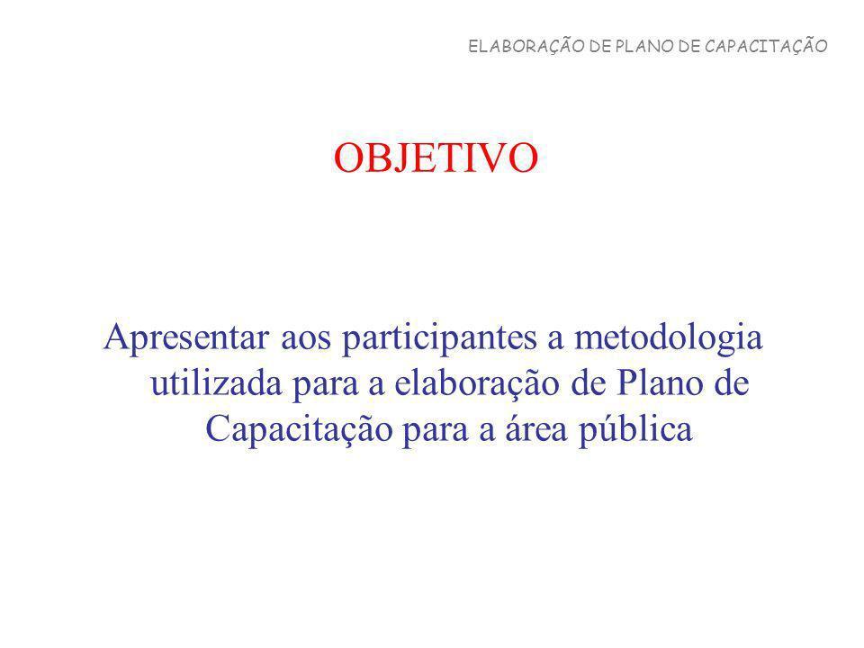 OBJETIVO Apresentar aos participantes a metodologia utilizada para a elaboração de Plano de Capacitação para a área pública ELABORAÇÃO DE PLANO DE CAP